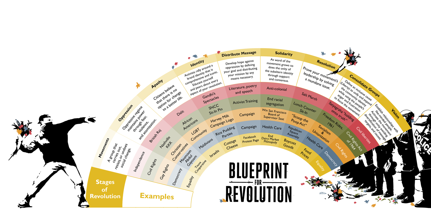 Blueprint of Revolution Infographic