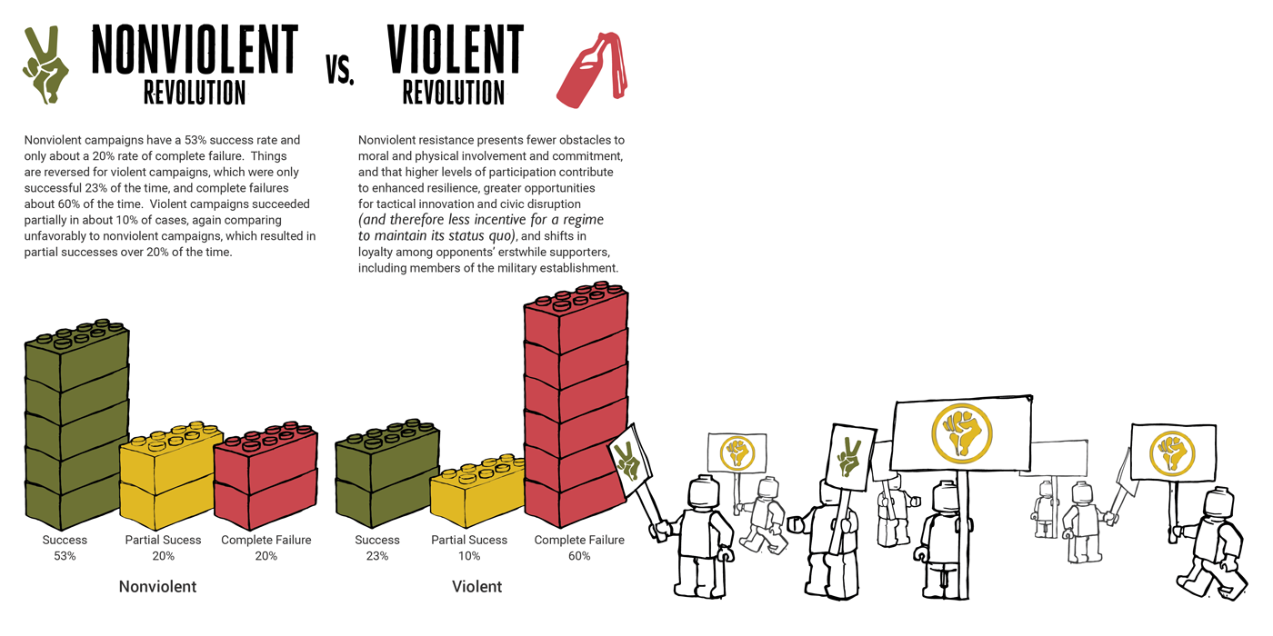 Nonviolent vs Violent Revolution Infogrpahic